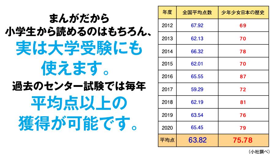 小学館の日本の歴史 センター試験