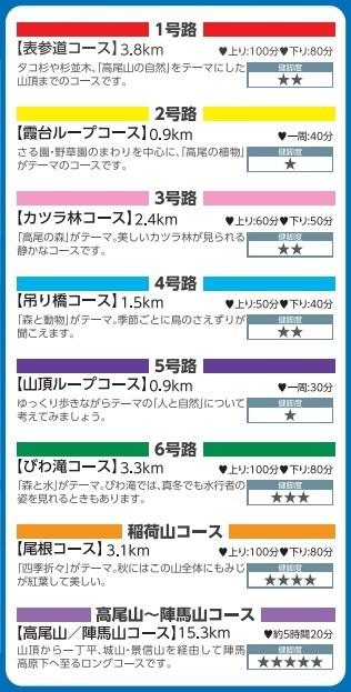 高尾山8つのコースの特徴